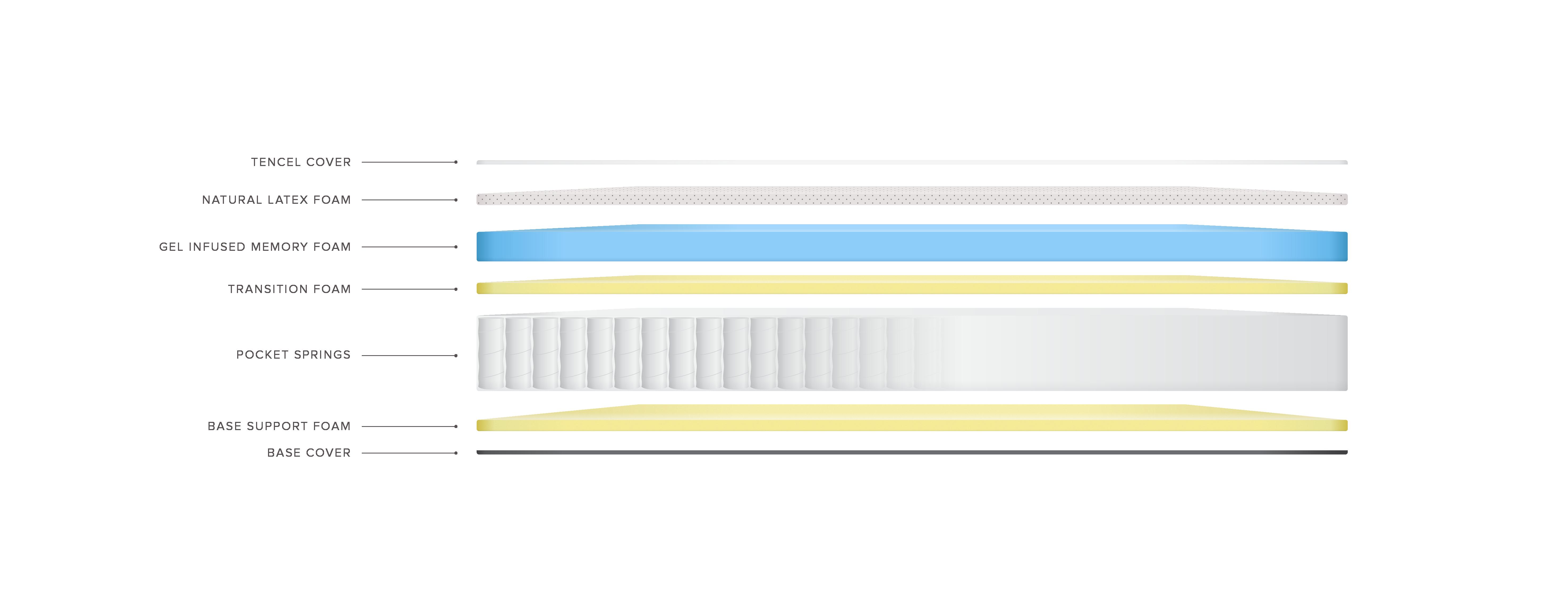 Mattress components text v3
